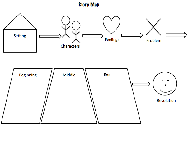 story map to complete in writing or orally. This is a great activity ...