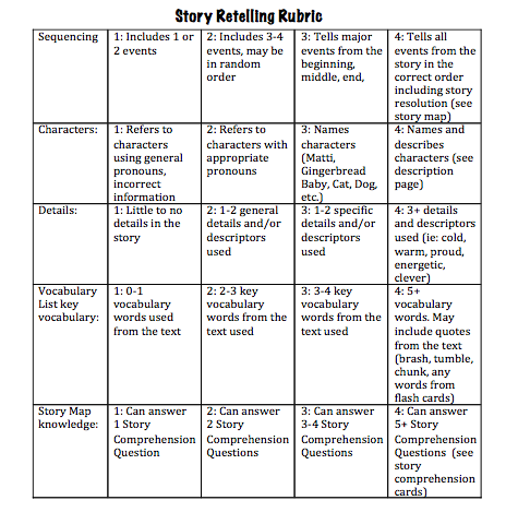 Story retelling rubric for taking data on story-retell and measuring ...