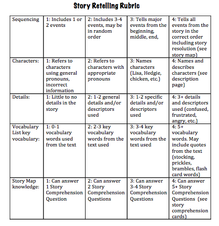 service learning reflection essay rubric